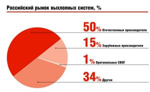 Российский рынок выхлопных систем, %