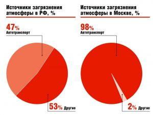 Источники загрязнения атмосферы в РФ, %