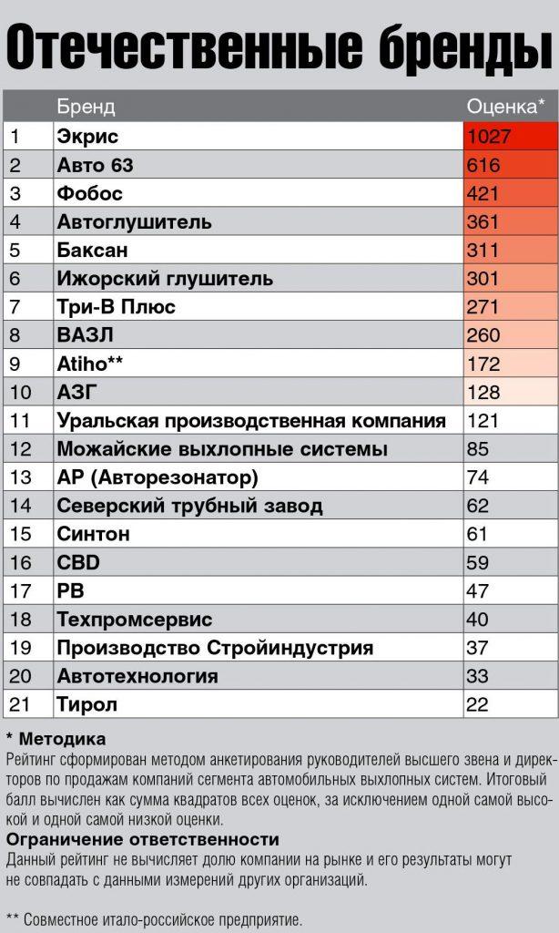 отечественные бренды выхлопных систем в России 2017