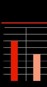 Уровень локализации по правилам промсборки 2011 г. и реальность 2016 г., доля отечественных автокомпонентов, %
