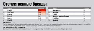 рейтинг отечественные бренды амортизаторов в России 2017