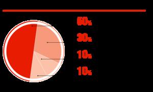 Оборудование в российских СТО, одна из версий, %