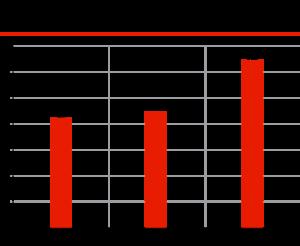 Что думают клиенты об автосервисах, % от общего количества клиентов