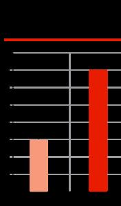 Сравнительный объем экспорта автокомпонентов, млрд долларов