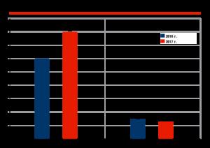 Экспорт автомобилей из России в 2017 г., тыс. ед.