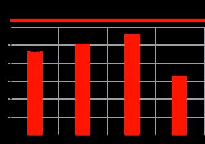 Динамика доли КамАЗ на российском рынке грузовых автомобилей, %