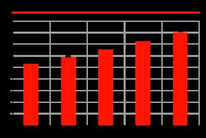 Динамика рынка охлаждающих жидкостей в РФ, тыс. тонн