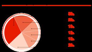 Ремни ГРМ, которые рекомендуются на СТО, %