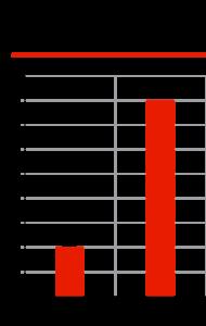 Соотношение легальных брендов и контрафакта на рынке ремней ГРМ, %*