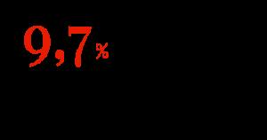 9,7 % в год — прогноз роста сегмента турбонаддувов в АТР