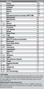 рейтинг Бренды приводных ремней в России – 2018