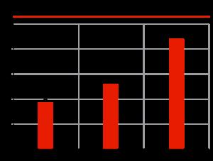 Динамика лизинга грузовых автомобилей, млрд рублей