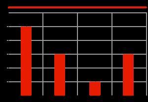 Динамика рынка автомобильных ЛКМ, тыс. тонн