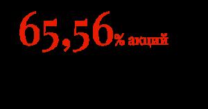 65,56% акций «Группы ГАЗ» принадлежит «Русским машинам»