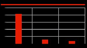 Состояние рынка шин бывших в употреблении в РФ, %