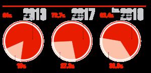 Локализация КамАЗ, %