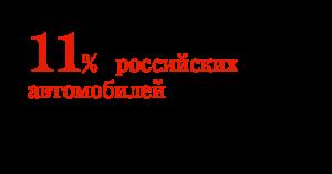 11% российских автомобилей выпускаются в Калужской области