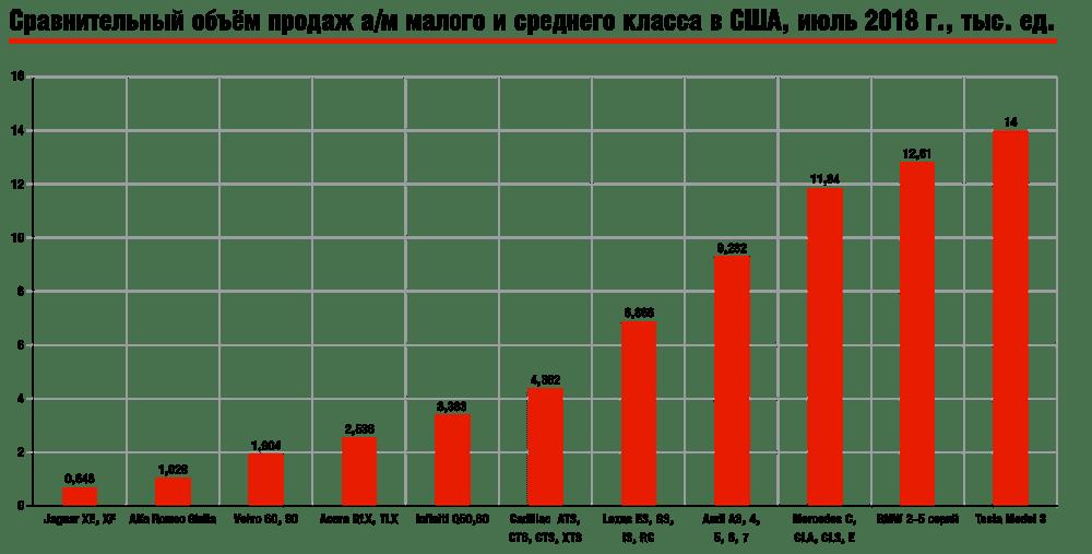Сравнительный объём продаж а/м малого и среднего класса в США, июль 2018 г., тыс. ед