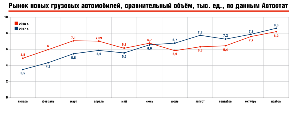 Рынок новых грузовых автомобилей, сравнительный объём, тыс. ед., по данным «Автостат»