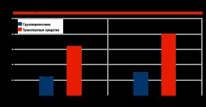 Регистрации в системе «Платон», млн ед.