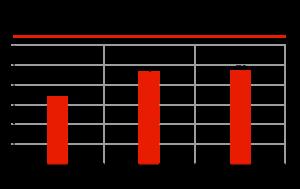 Сколько собрано денег в системе «Платон», по данным из открытых источников, млрд рублей