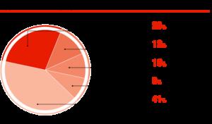 Крупнейшие импортёры АКБ в РФ, %