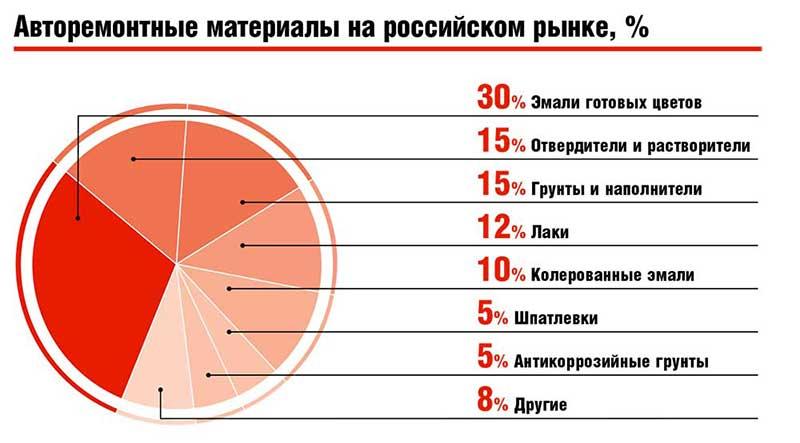 Авторемонтные материалы на российском рынке, %