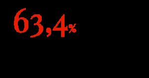 63,4% автовладельцев экономили на мойке в 2018 году