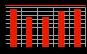 Динамика импорта моторных масел, тыс. тонн