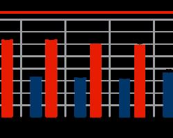 Динамика производства бензина и дизельного топлива в 2019 г., млн тонн