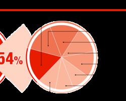 Брендовая структура автомобильных ламп в розничном сегменте рынка, %
