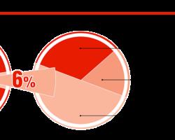 Структура импорта ламп головного света в 2019 г., %