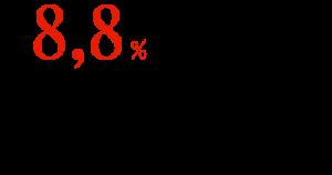 8,8 % доля АЗС, торгующих фальсификатом