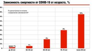 Зависимость смертности от COVID-19 от возраста, %