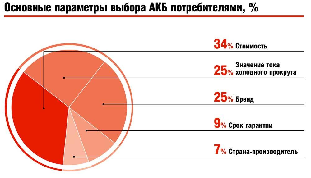 Основные параметры выбора АКБ потребителями, %