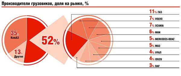 Производители грузовиков, доля на рынке, %