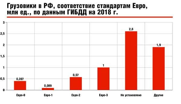 Грузовики в РФ, соответствие стандартам Евро, млн ед., по данным ГИБДД на 2018 г.