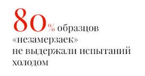 80% образцов «незамерзаек» не выдержали испытаний холодом
