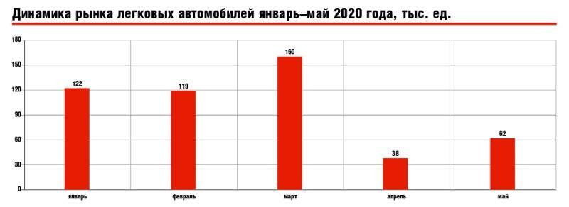 Динамика рынка легковых автомобилей январь–май 2020 года, тыс. ед.
