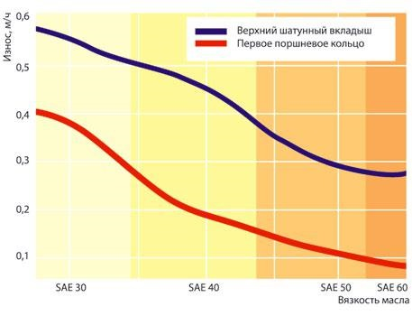 Рис. 1. Зависимость износа двигателя от вязкости масла