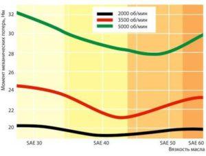 Рис. 2. Зависимость крутящего момента двигателя от вязкости масла